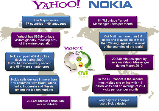 Yahoo and Nokia backgrounder
